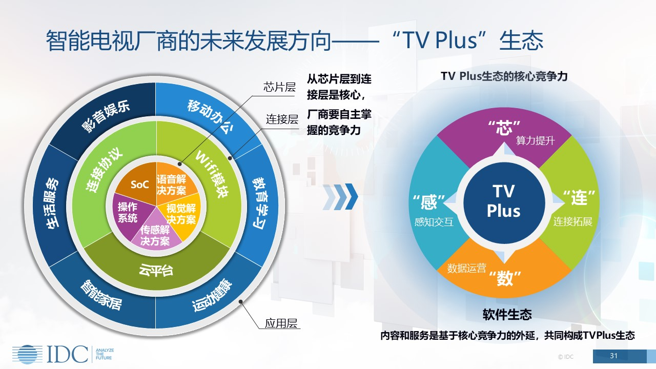 IDC中国季度智能电视市场数据跟踪报告